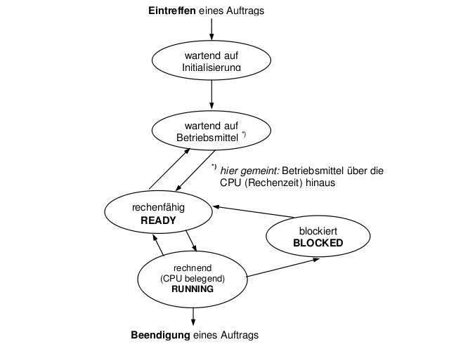 Großartig Zustandsdiagramm Wiki Bilder - Der Schaltplan - greigo.com